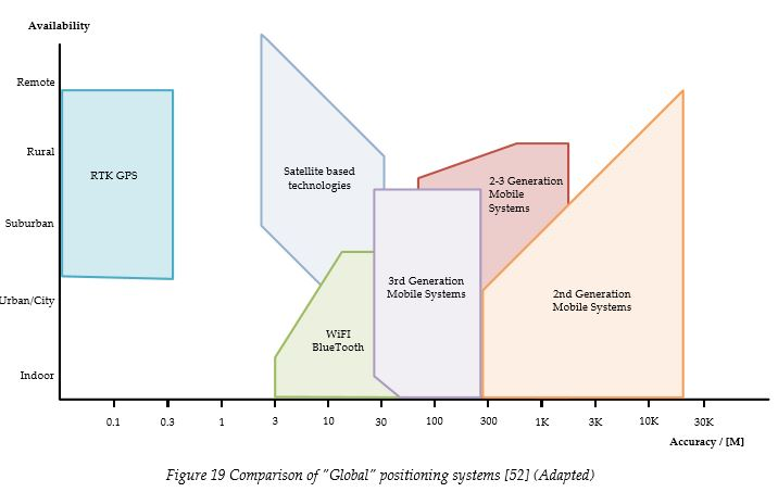 comparison-of-positioning-systems