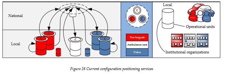 current-configuration-positioning-services