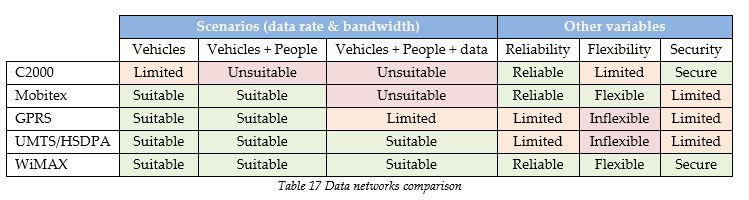 data-networks-comparison