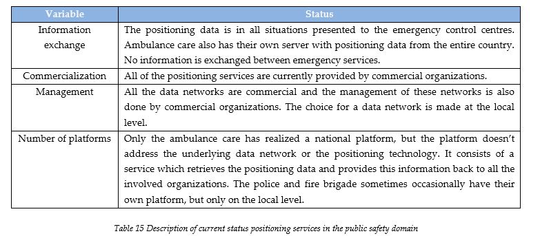 Description of current status positioning services in the