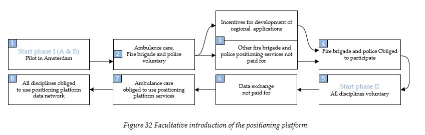 facultative-introduction-of-the-positioning-platform