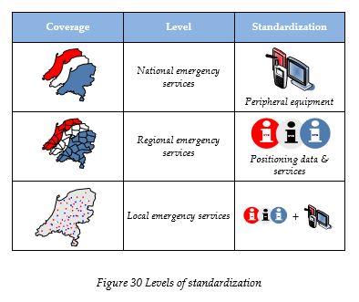 levels-of-standardization