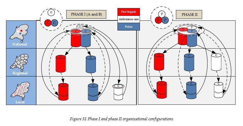 phase-i-and-phase-ii-organizational-configurations