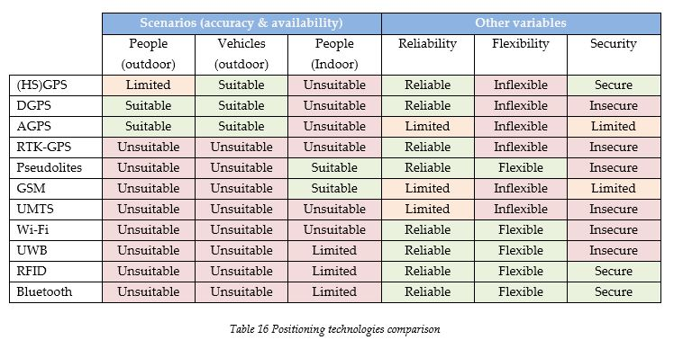 positioning-technologies-comparison