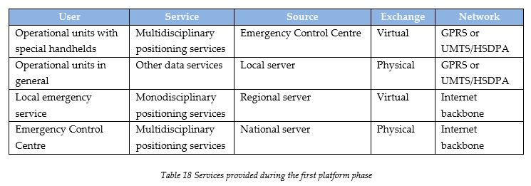 services-provided-during-the-first-platform-phase
