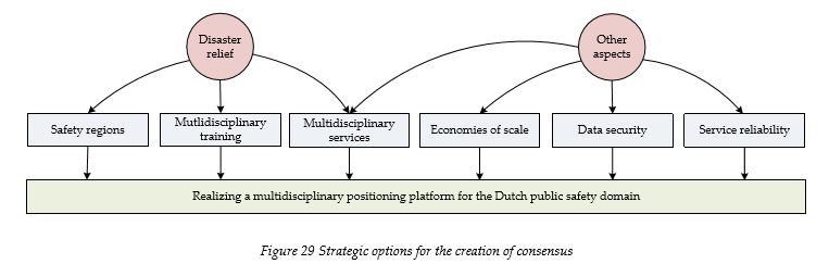 strategic-options-for-the-creation-of-consensus