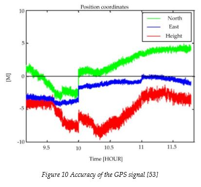 accuracy-of-gps-signal