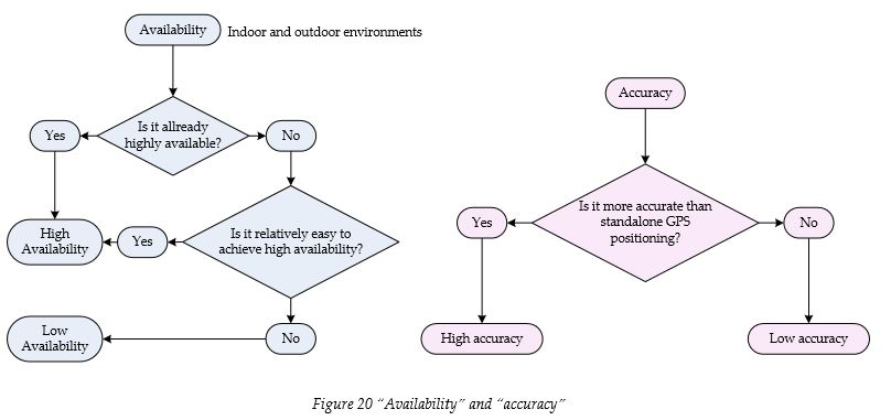 availability-and-accuracy