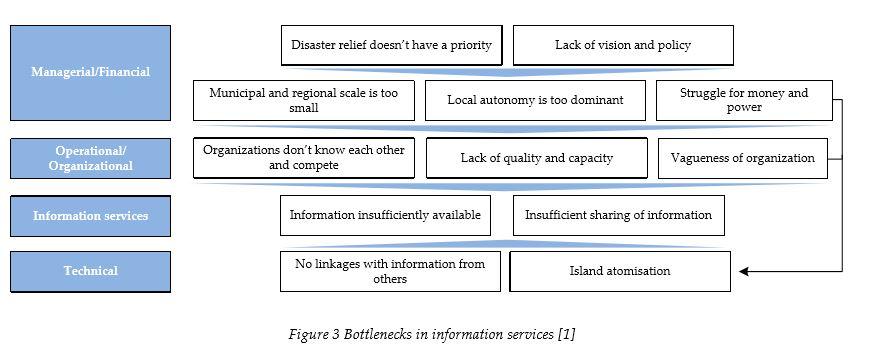 bottlenecks-information-services