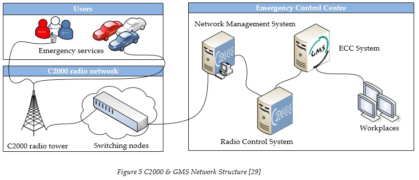 c2000-and-gms-network-structure