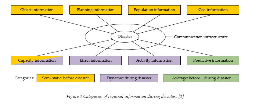 categories-of-information-during-disasters