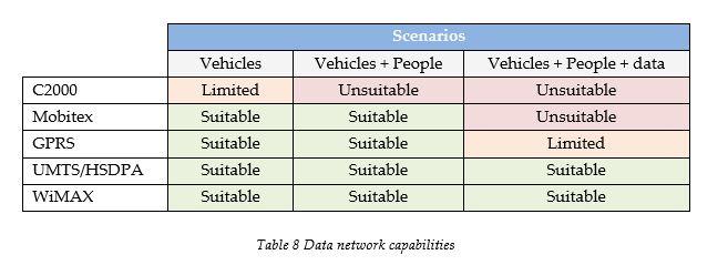 data-network-capabilities