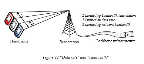 data-rate-and-bandwith