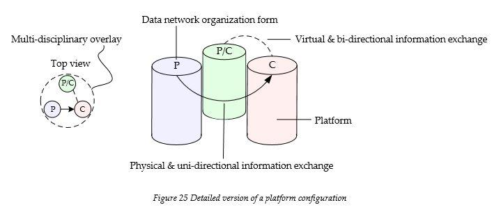 detailed-version-of-a-platform-confuration