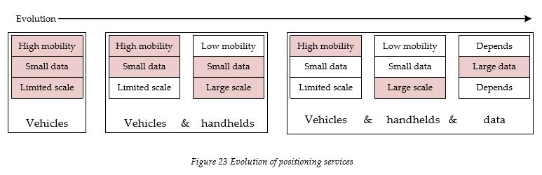 evolution-of-positioning-services