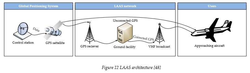 laas-architecture