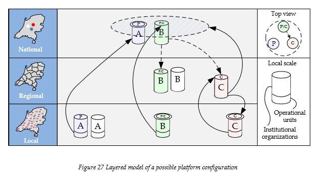 layered-model-of-a-possible-platform-confugration
