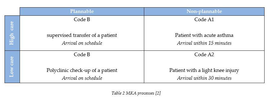 mka-process