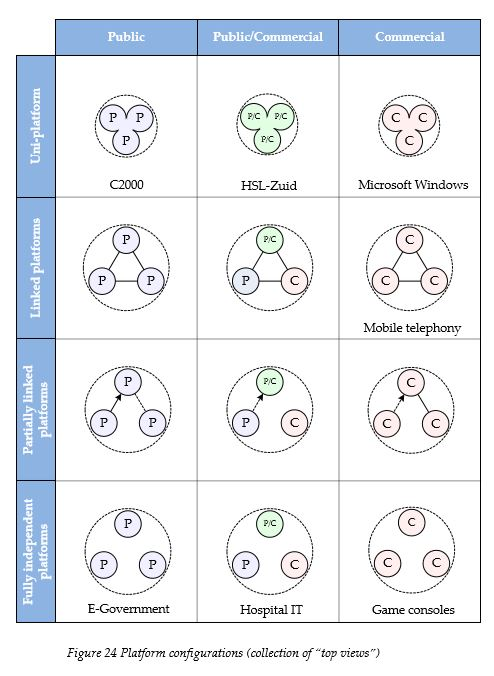 platform-configurations