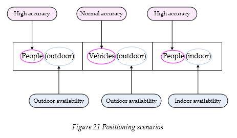 positioning-scenarios