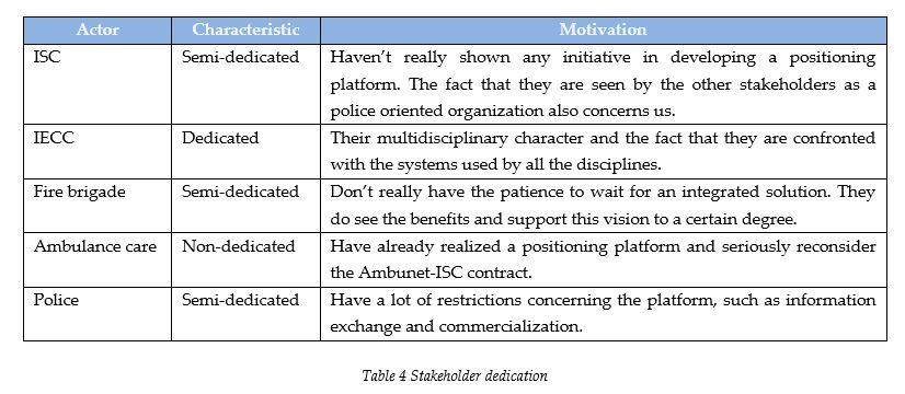 stakeholder-dedication
