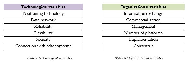 technological-and-organisational-variables