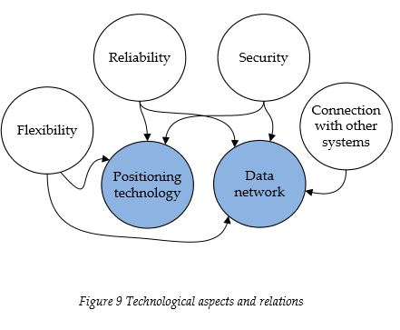 technological-aspects-and-relations